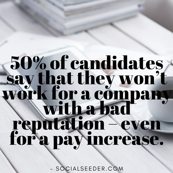 50% of candidates say that they won't work for a company with a bad reputation – even for a pay increase. (1)