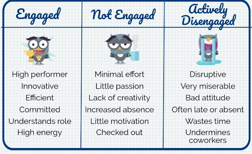 achievers engaged employees image