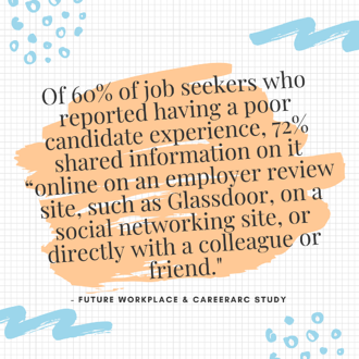 60% of job seekers share poor experiences online or with others