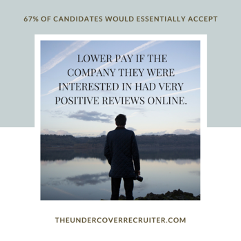 67% of candidates accept a lower paying job if there are good reviews online