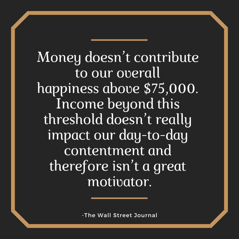 Money doesn't contribute to our overall happiness above $75,000. Income beyond this threshold doesn't really impact our day-to-day contentment and therefore isn't a great motivator.